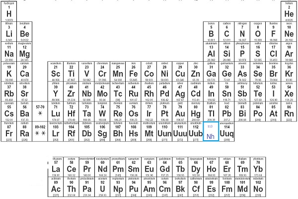 E5 85 83 E7 B4 A0 E8 A8 98 E5 8F B7 I in addition And The 4 Newest Periodic Table Elements Will Be Called likewise  on nh nihonium